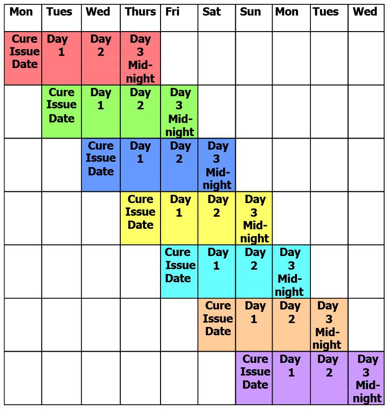 PTA 3 Day Cure Period Timeline